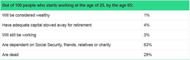 Retirement Status